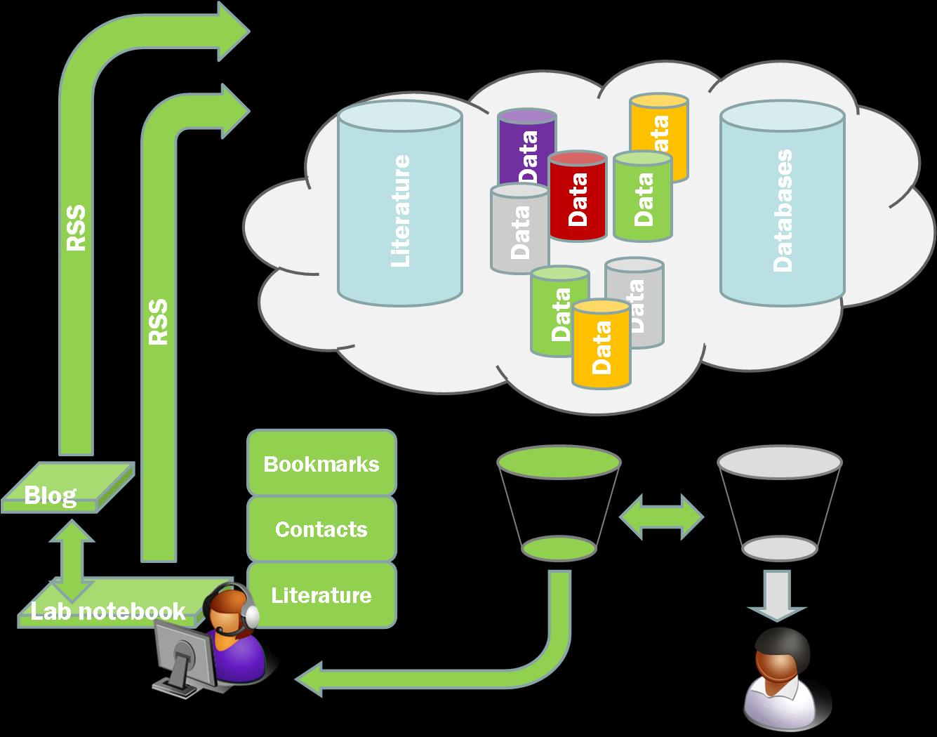 Data flow and sharing