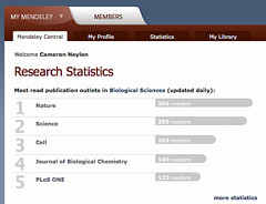 Latest journal ranking in the biological sciences