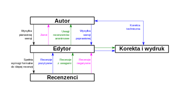 English: Peer review system Polski: System rec...