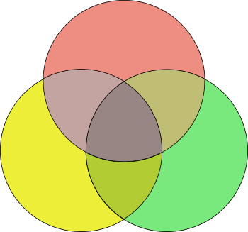 English: Venn diagram (coloured)